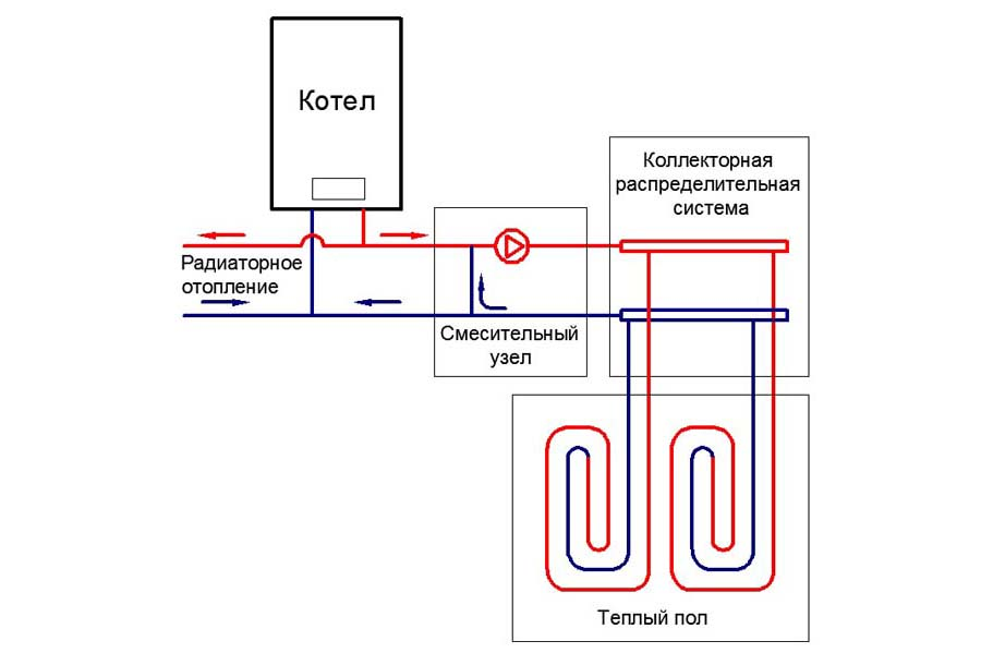 Узел подключения системы теплый пол через теплообменник wv b3 ремонт теплообменник масляного фильтра