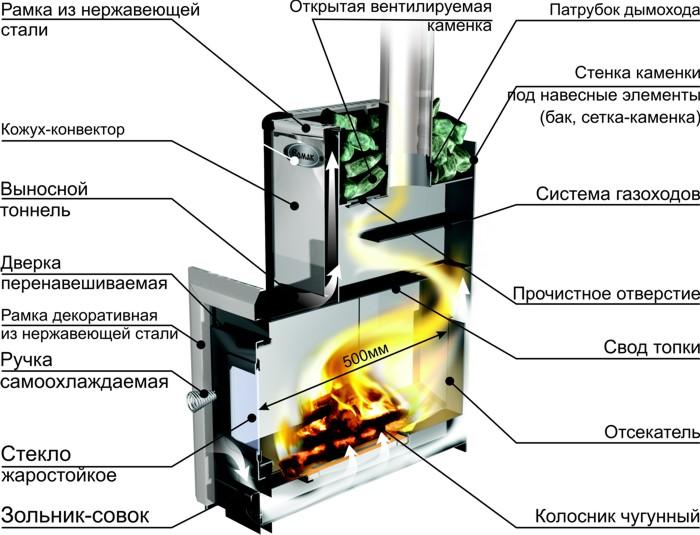Печь булерьян своими руками: схема сварочных узлов.
