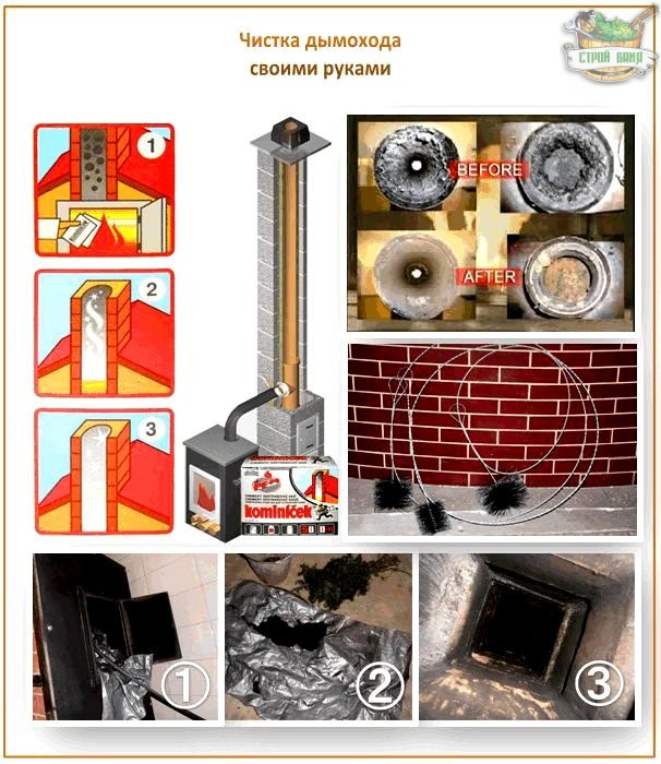 Как почистить в бане дымоход прямоугольные гильзы для дымохода