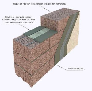 утепление бани из керамзитобетонных блоков изнутри