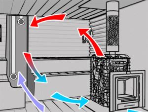 принудительную вентиляция в бане